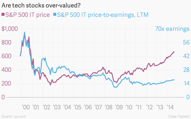 are-tech-stocks-over-valued-s-p-500-it-price-s-p-500-it-price-to-earnings-ltm_chartbuilder